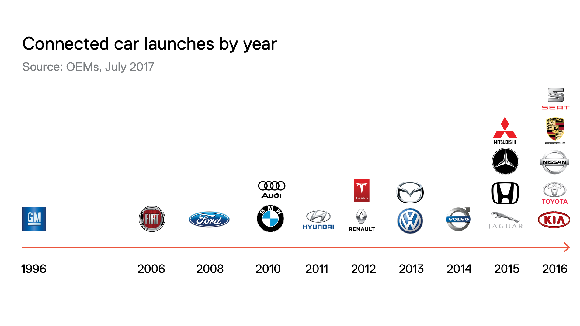 Connected Car Launches by Year