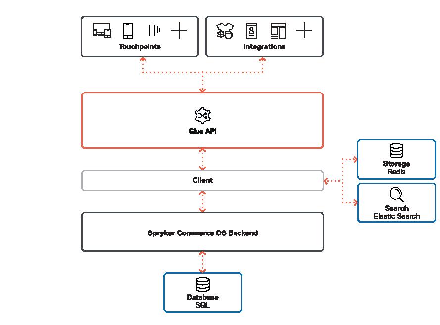Spryker-OS-API-DEC-2018-1