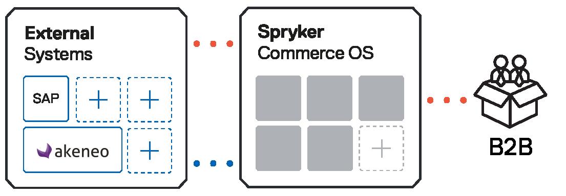 Spryker-OS-B2C-B2B@4x