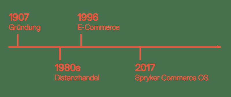 Rose Bikes Timeline